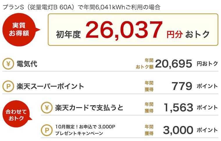 初年度のお得は26000円以上