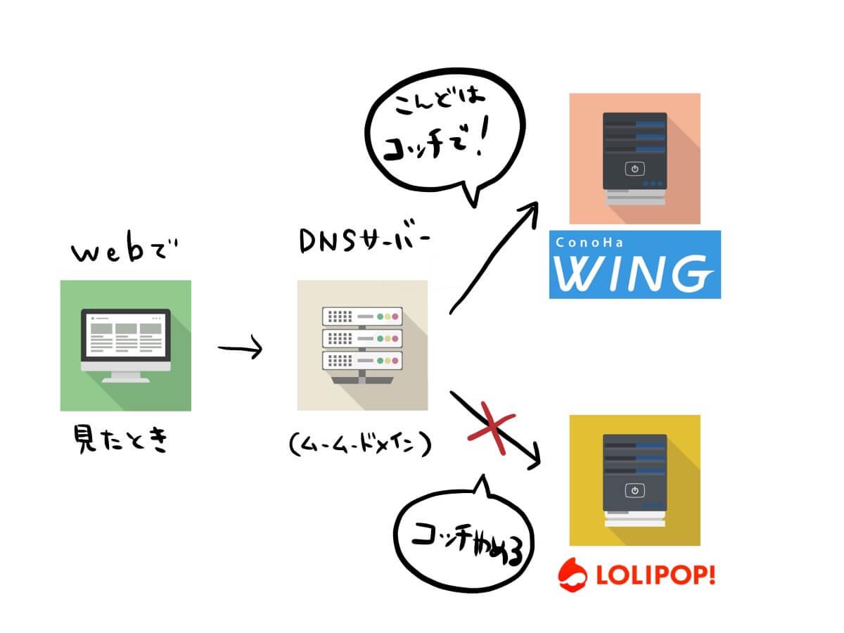 ネームサーバはサーバーにロリポップやめてウイングにするよって伝える役割があります